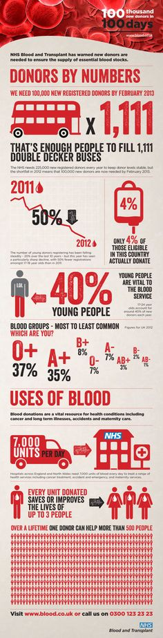NHS Blood Donation - 100 Thousand New Donors in 100 Days