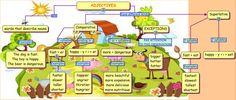 adjectives - superlative