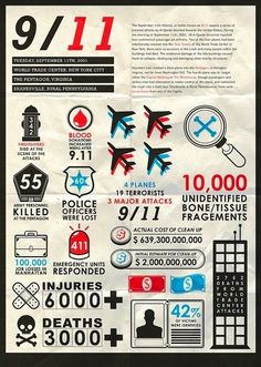 9/11 STATS:  examine the infographic and share five things you learned.