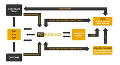 Diagram of #OTA #CRS #TMS Tourism Marketing, Management, Diagram