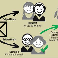 How would you find out if your email marketing campaign is profitable or not? Many marketers measure the results of their campaigns by the sales it brings. While that kind of bottom line tracking of results is better than nothing, it doesn't answer the question. The only way to find out for sure is by testing.