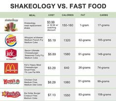 I'm happy that Shakeology has changed my life. I don't eat at fast food restaurants anymore! Join me...click on pic