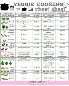If you can't keep track of the cooking time of every single veggie, this is the chart for you. | 14 Hacks That'll Help The Laziest Person Host A Dinner Party