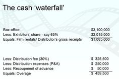 Example of the cash waterfall with figures outlined in the main text
