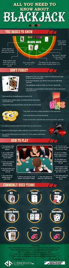 "The #infographic titled ""All You Need To Know About Blackjack"" has been created with a big idea giving an insight to the beginners to one of the most popular card game played in casinos. This infographic will be useful in understanding the basic concept of Blackjack and how it is played. #CasinoFloor"