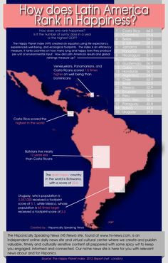 INFOGRAPHIC: How Does Latin America Rank in Happiness? #infographic www.TutorBuddies.com #university #college #student #tutor