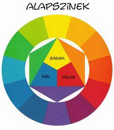 színkör - alapszínek - elsődleges színek Techno, Diy And Crafts, Chart, Artwork, Painting, Color, Colour, Work Of Art, Painting Art