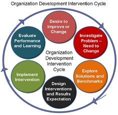 Business and management infographic & data visualisation What is Organizational Development - Management Guru Infographic Description What is Change Management, Talent Management, Business Management, Organizational Design, Organizational Leadership, Self Branding, Leadership Development, Professional Development, Personal Development