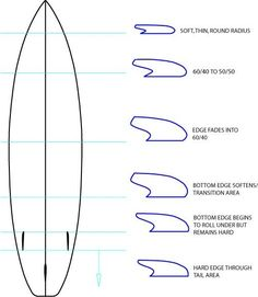 Surfboard schematic as art boys room pinterest surfboards surfboard rail design surfboard rail shape intro fortunately the basic physics and hydrodynamic principles that pronofoot35fo Images