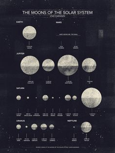 The Moons of the Solar System A diagram I made for Data Design's April edition. :) The Moons of the Solar System.