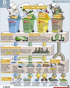Fiche exposés : Le tri des déchets: