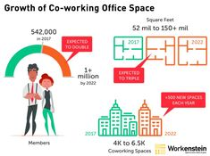 Get to know about the of Space Co-working Space in Bangalore News Space, Co Working, Coworking Space, High Energy, Getting To Know