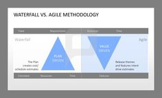 Waterfall vs. Agile Methodology: Waterfall is plan driven. Here, the plan creates cost, schedule estimates. Agile is value driven. Here, your release themes and feature intent drive estimates. Agile Project Management for PowerPoint: http://www.presentationload.com/agile-management-bundle.html