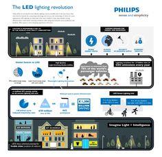 Philips led lighting graphic