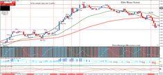 download Elder Binary trading System for mt4 - http://forexprofitway.com/download-elder-binary-trading-system-for-mt4/