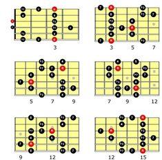 Tuneando la escala pentatónica menor con notas de paso — Clases de guitarra online