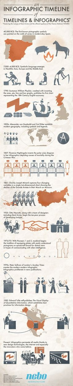 Educational : An infographic timeline of timelines and infographics