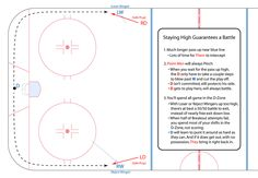 In this article we break down the wingers positioning and responsibilities in the defensive zone. We have 5 easy to understand pictures demonstrating different roles and responsibilities. Hockey Drills, Ice Ice Baby, Ice Hockey, No Response, Play, Sports, Pictures, Hs Sports, Photos