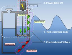 ocean waves and tidal energy diagram energy resources. Black Bedroom Furniture Sets. Home Design Ideas