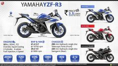 Yamaha YZF-R3 - Lightweight Supersport for Everyday Use