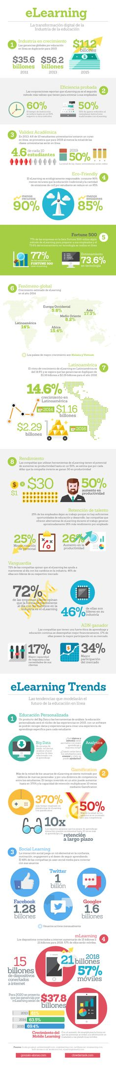 ELEARNING: TRANSFORMACIÓN DIGITAL DE LA EDUCACIÓN #INFOGRAFIA #INFOGRAPHIC #EDUCATION