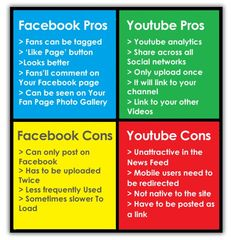 Should You Post YouTube Or Native Videos Onto Your Facebook Page? By www.riddsnetwork.in/contact  (SEO India)