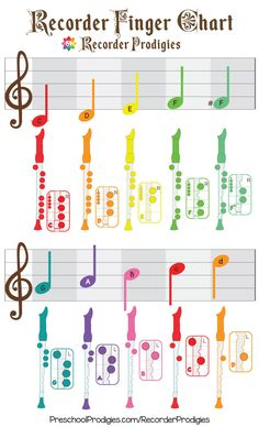 This Is A Fingering Chart For Baroque Soprano Recorders Notes C