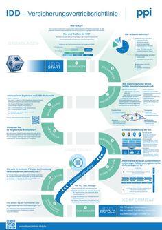 Vermittlerrichtlinie IDD (IMD2) Besserer Verbraucherschutz durch Standards Task Manager, Map, Challenges, Finance, Things To Do, Location Map, Cards, Maps, Peta