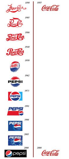 A comparison of Pepsi's and Coke's logos from 1885 to 2008...
