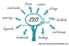 Clarustech is affordable seo company in india. Our Affordable SEO Company specializes in search engine optimization, we offer services in India as well as across the Globe. Search Engine Marketing, Seo Marketing, Digital Marketing Services, Internet Marketing, Online Marketing, Seo Online, Media Marketing, Online Websites, Business Marketing