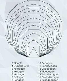 POLYGONS . . #math #maths#mathematic #mathematics #algebra #geometry #trigonometry #physics #fractal #triangle#polygons#school #science…