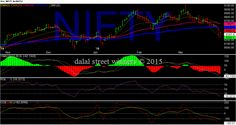 Dalal street winners blog: free nifty banknifty stock tips 31 march 2015