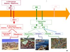 Greek History, Home Schooling, Baby Play, Diagram, Chart, Map, Teaching, Blog, Baby Games