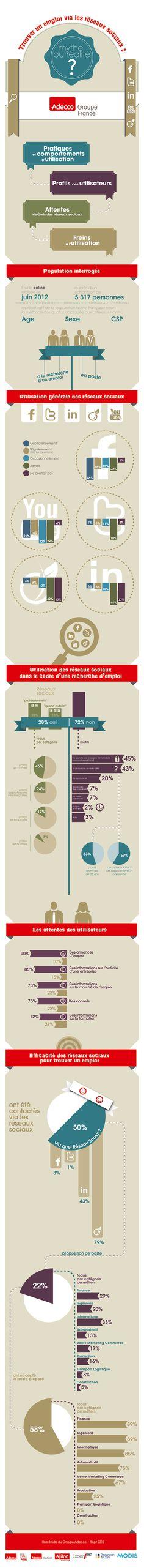 Utilisation des réseaux sociaux dans le cadre d'une recherche d'emploi en France.