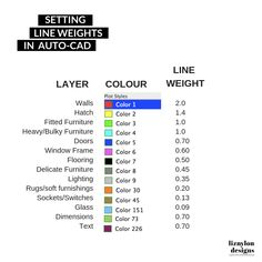 Want to save time in Auto-CAD? Here are the Layers and Line Weights that I'm using for consistency across my drawings. It saves me from recreating them each time. Architecture Blueprints, Architecture Drawing Plan, Architecture Portfolio, Architecture Diagrams, Learn Autocad, Autocad 2016, Window Frame Colours, Front Door Design Wood, Construction Documents