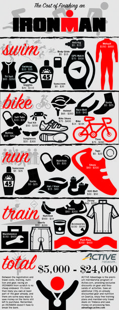 As most triathletes know, completing an IRONMAN is no cheap endeavor. Don't be intimidated by the number, though, it's likely you already have most of the gear on this list. Here's a breakdown of what(Fitness Tips Infographic) Triathlon Ironman, Sprint Triathlon, Ironman Triathlon Motivation, Triathlon Distances, Triathlon Humor, Triathlon Tattoo, Iron Men, Running Training, Workout Routines
