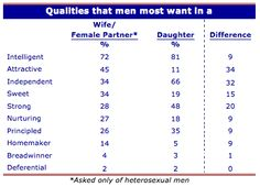 Men like their wives obedient but their daughters independent says The Shriver Report: An Insight Into the Century Man. What Do Men Want, Interesting Statistics, Science Topics, Double Standards, Bad News, Sociology, Homemaking, Teaching Resources, Daughters