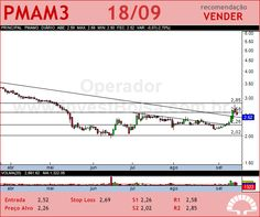 PARANAPANEMA - PMAM3 - 18/09/2012 #PMAM3 #analises #bovespa
