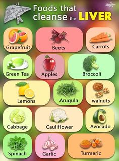 20 healthy foods for a healthy liver must be included in your daily diet. Make sure to consume most of these foods to quickly improve your liver health. Fatty Liver Diet, Healthy Liver, Healthy Detox, Healthy Tips, Foods For Liver Health, Fatty Liver Symptoms, Fatty Liver Remedies, Stay Healthy, Healthy Fatty Foods