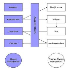 Change Management (ITSM) - Wikipedia