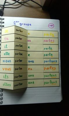 How To Learn French Classroom French Verbs, French Grammar, French Teaching Resources, Teaching French, How To Speak French, Learn French, French Flashcards, French Language Learning, Learning Spanish