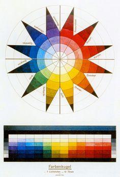 Farbenkugel in 7 Lichtstufen un 12Tönen ( Color sphere in 7 light values and 12 tones), 1921 Johannes Itten Lithography,47.3 x 32.1&...