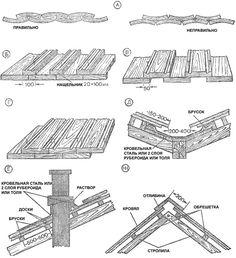 Оригинальная кровля и дизайнерские крыши: Как сделать по старинным технологиям…