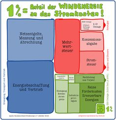wind & strompreis