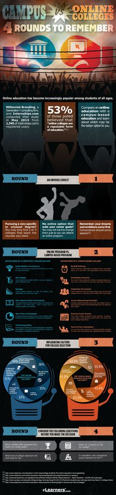Campus vs. Online Colleges Infographic - http://elearninginfographics.com/campus-vs-online-colleges-infographic/