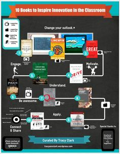 Thinglink of 10 Books to Inspire Innovation in the Classroom by Tracy Clark - would love to have teachers add their own audio podcast review to each one using the Croak it or Audioboo app - wonder if we could get any of these books in Subtext?