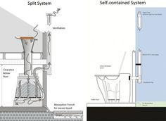 Composting Toilet, box of poop, reusing your poop, human waste fertilizer, fertilizer, composting chamber, long distance toilet, Nature Loo,...