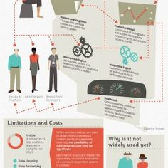 An infographic about a booming segment of education: learning analytics. The infographic is meant to be quick introduction to a complex field, so it's definitely not a complete picture!