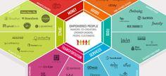 The Collaborative Economy Honeycomb