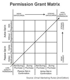 "Permission Grant Matrix (Fig. 7 from ""Email Marketing Rules"")"